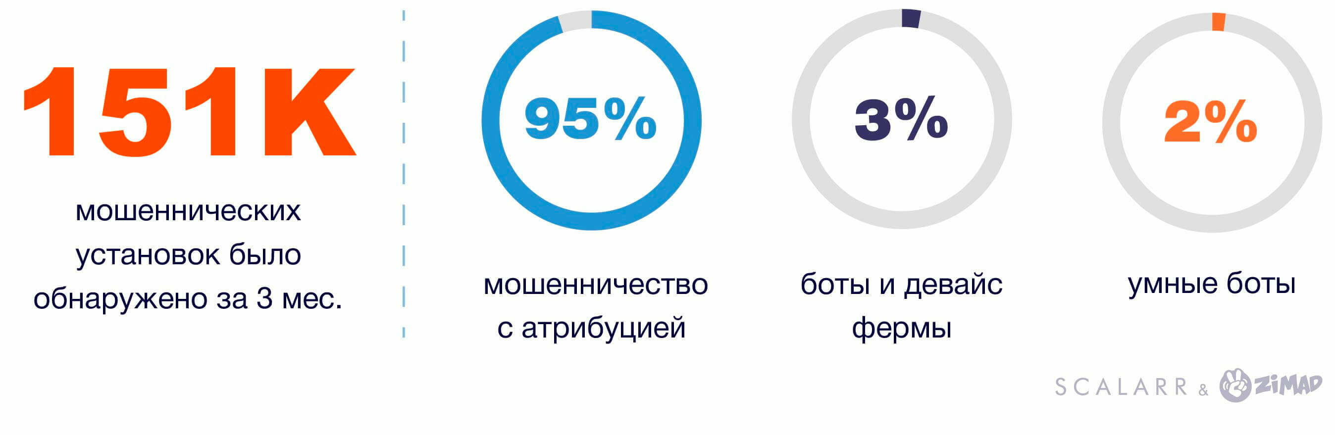 данные результатов