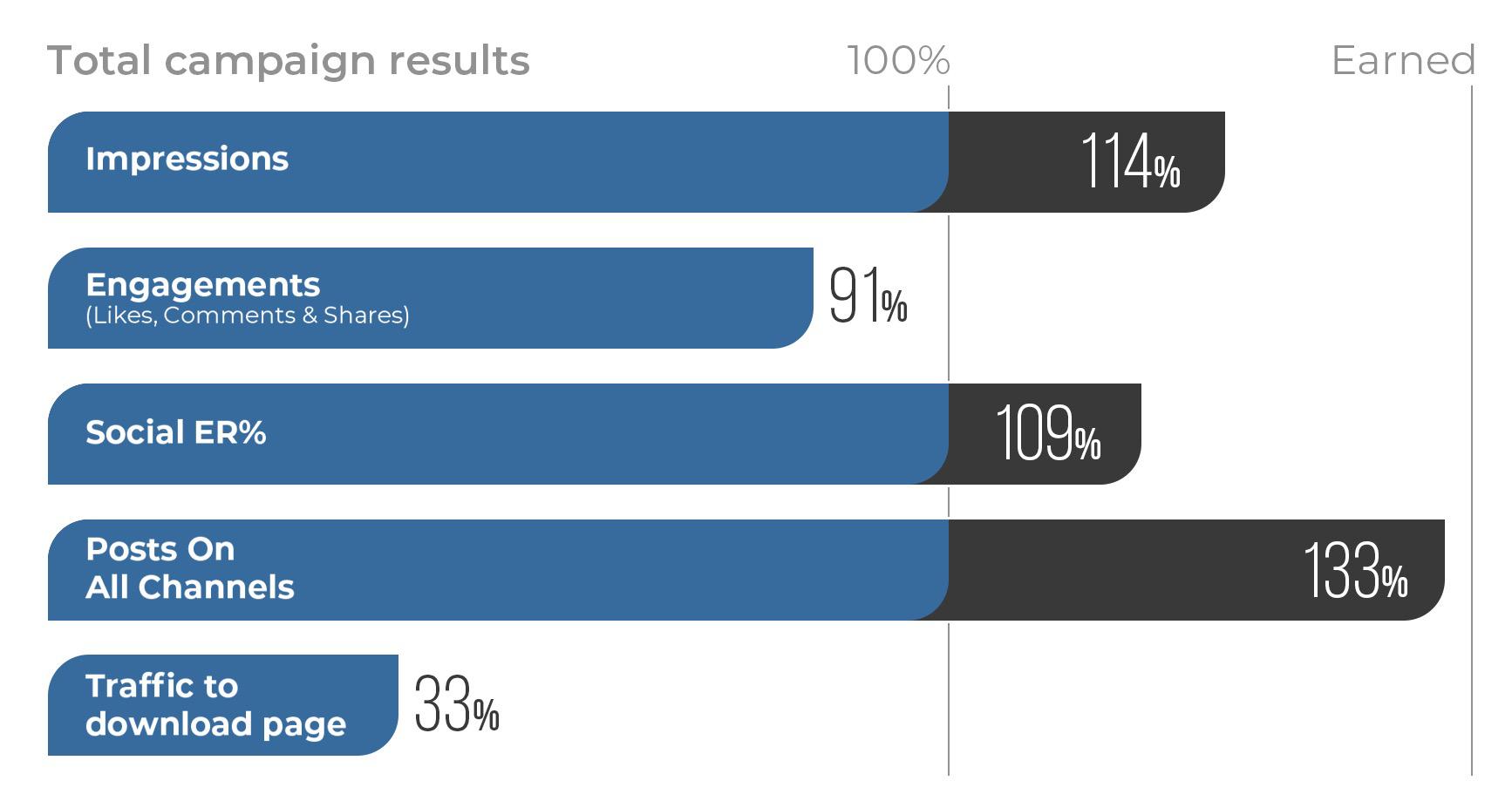 Результаты кампании