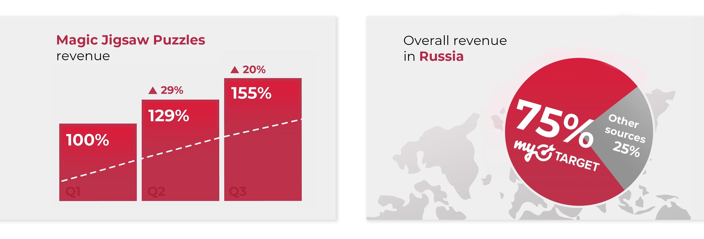 Magic Jigsaw Puzzle revenue data, overall Russian ad revenue data