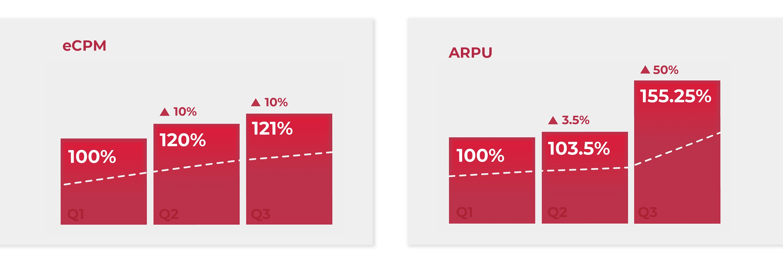 eCPM, ARPU data